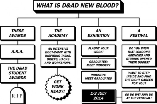 dandad new blood