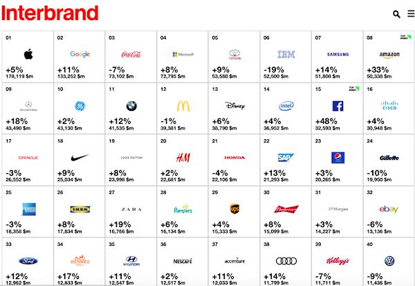 2018 BrandZ Top 100 Global Brands